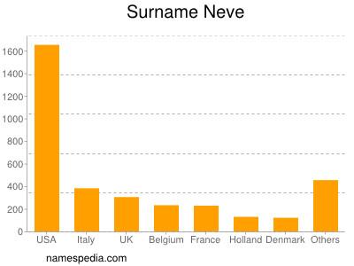 Surname Neve