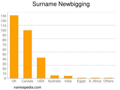 Surname Newbigging