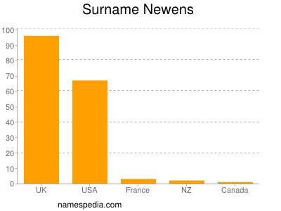 Surname Newens