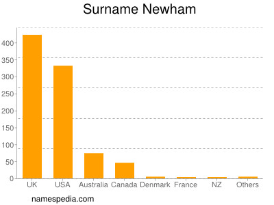 Surname Newham