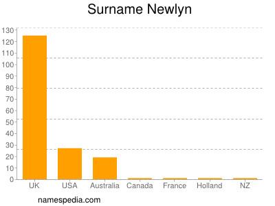 Surname Newlyn