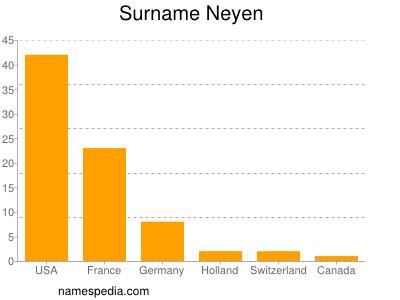 Surname Neyen