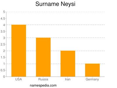 Surname Neysi