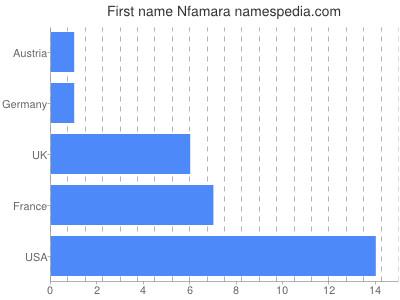Given name Nfamara