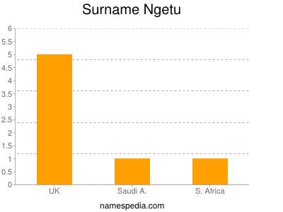 Surname Ngetu