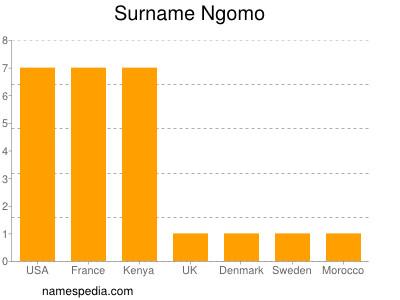 Familiennamen Ngomo