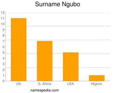 nom Ngubo