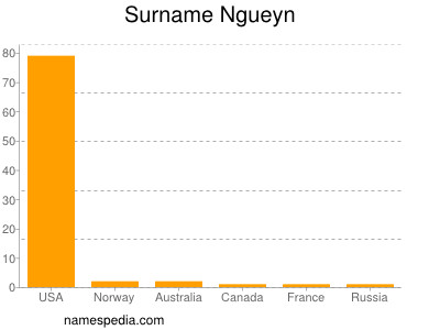 Surname Ngueyn