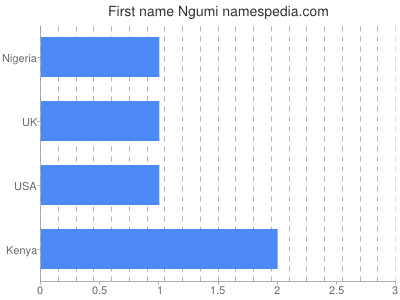 Given name Ngumi