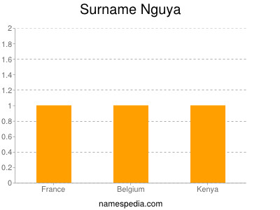 Familiennamen Nguya