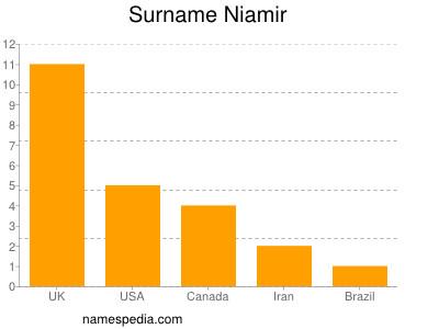 Surname Niamir