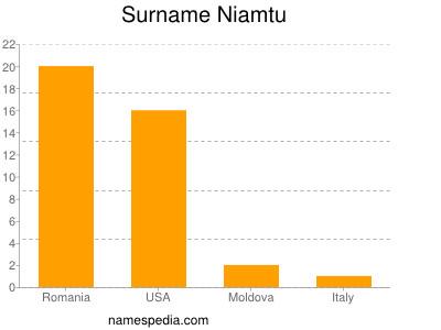 Surname Niamtu