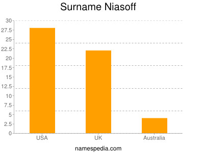 Surname Niasoff
