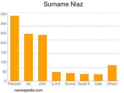 Surname Niaz