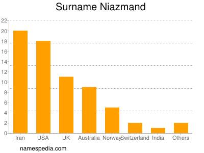 Surname Niazmand