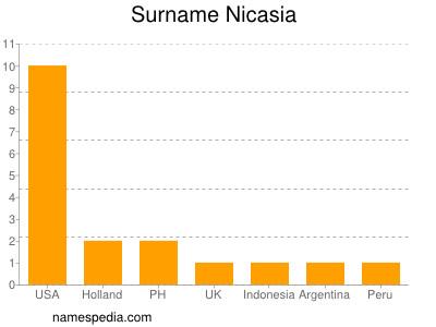 Surname Nicasia
