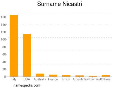 Surname Nicastri