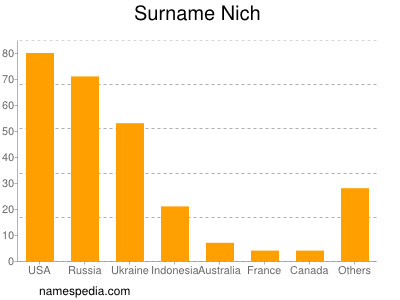 Surname Nich