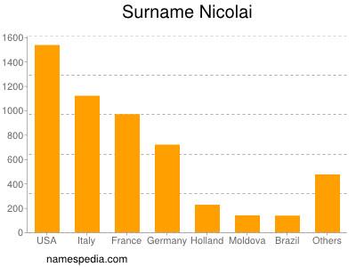 Surname Nicolai