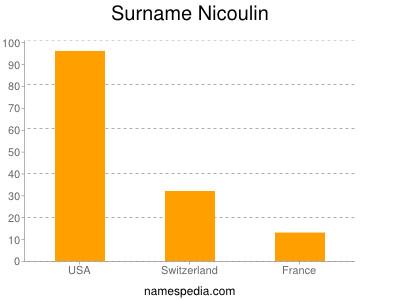 Surname Nicoulin