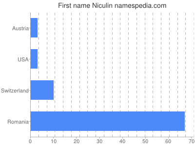 Given name Niculin