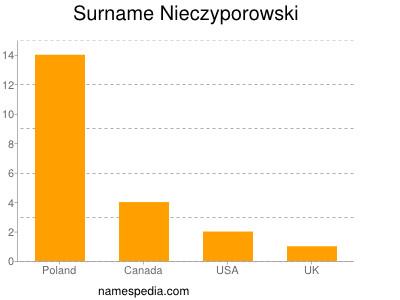 Surname Nieczyporowski