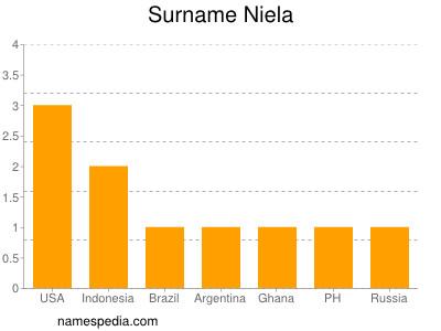 Surname Niela
