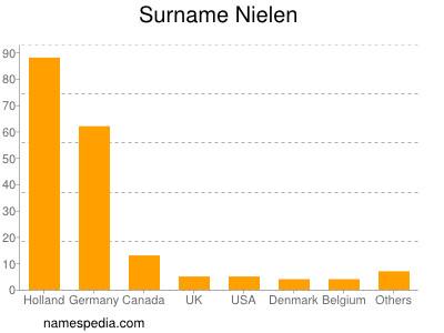 Surname Nielen
