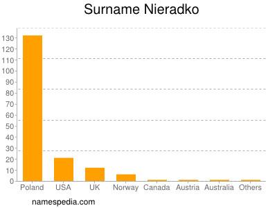 Surname Nieradko