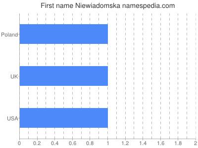 Given name Niewiadomska