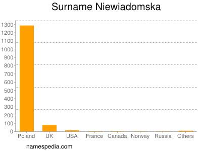 Surname Niewiadomska