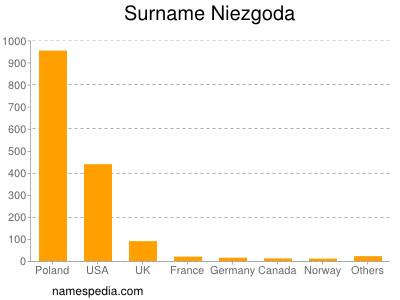 Surname Niezgoda