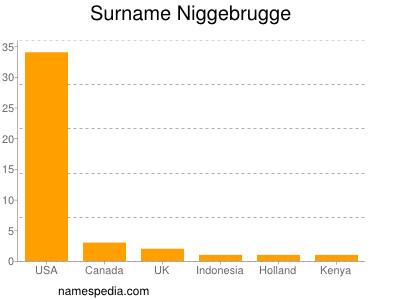 Surname Niggebrugge