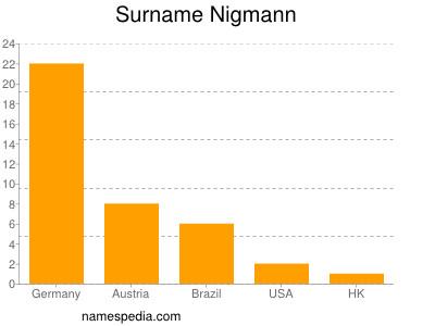 Surname Nigmann
