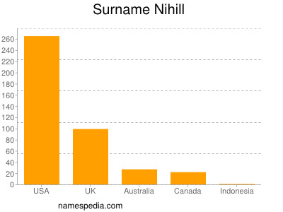Surname Nihill
