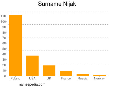 Surname Nijak