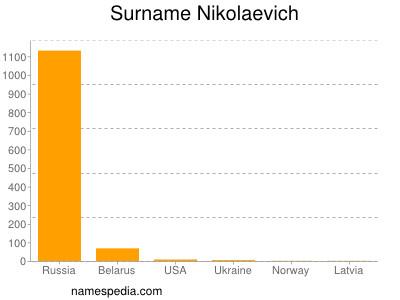 Surname Nikolaevich