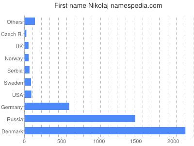 Given name Nikolaj