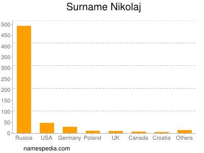 Surname Nikolaj