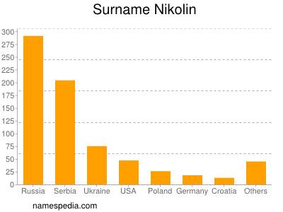 Surname Nikolin