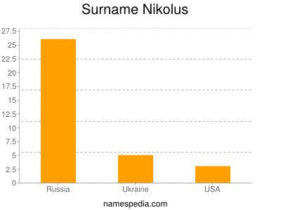 Surname Nikolus