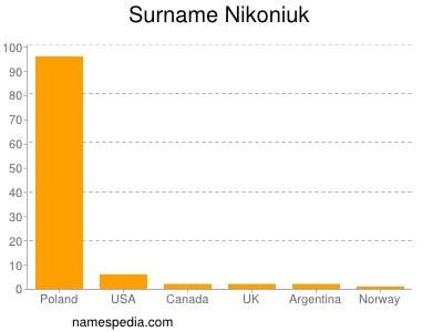 Surname Nikoniuk
