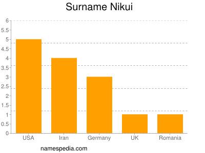 Surname Nikui