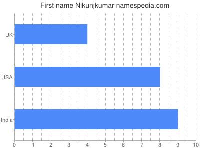 Given name Nikunjkumar