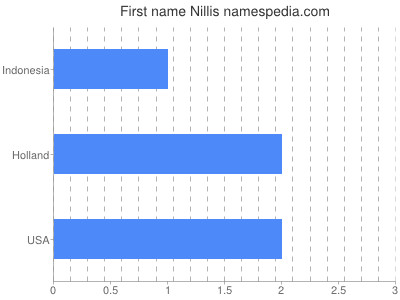 Given name Nillis
