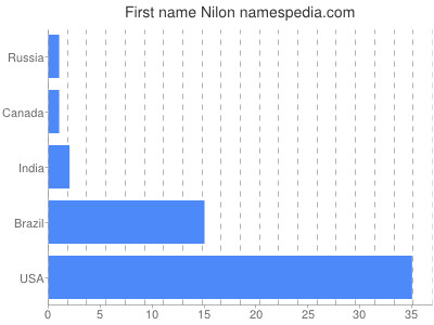 Given name Nilon