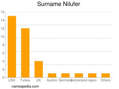 Surname Nilufer
