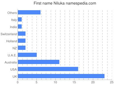 Given name Niluka