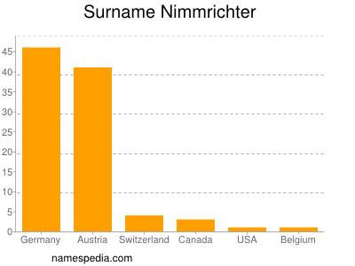 Familiennamen Nimmrichter