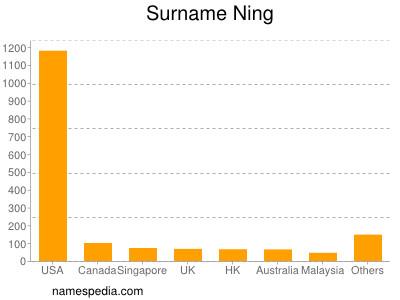 Surname Ning